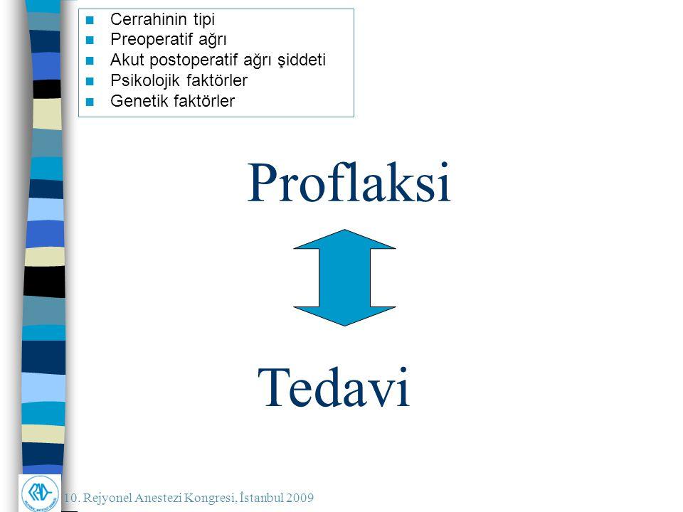 10. Rejyonel Anestezi Kongresi, İstanbul 2009 Proflaksi Cerrahinin tipi Preoperatif ağrı Akut postoperatif ağrı şiddeti Psikolojik faktörler Genetik f