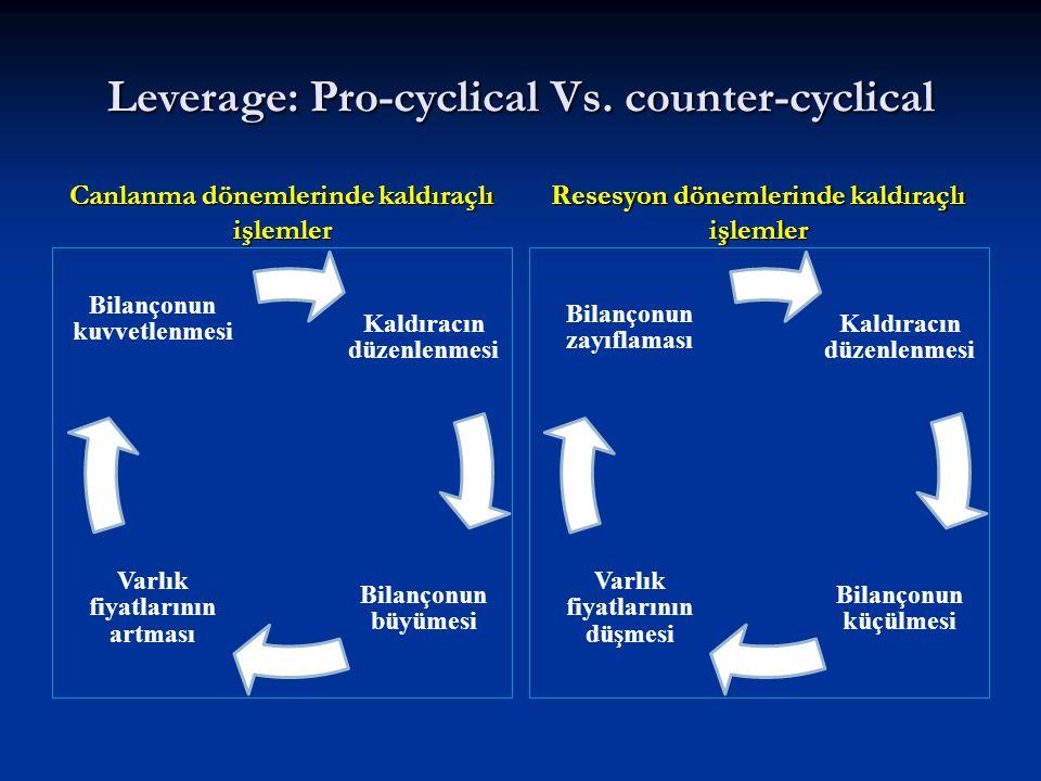 Leverage: Pro-cyclical Vs. counter-cyclical Canlanma dönemlerinde kaldıraçlı işlemler Resesyon dönemlerinde kaldıraçlı işlemler Kaldıracın düzenlenmes