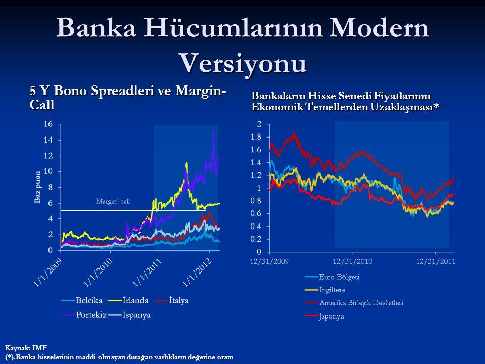 Banka Hücumlarının Modern Versiyonu 5 Y Bono Spreadleri ve Margin- Call Bankaların Hisse Senedi Fiyatlarının Ekonomik Temellerden Uzaklaşması* Kaynak: