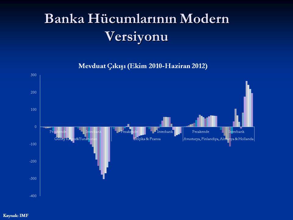 Banka Hücumlarının Modern Versiyonu Kaynak: IMF