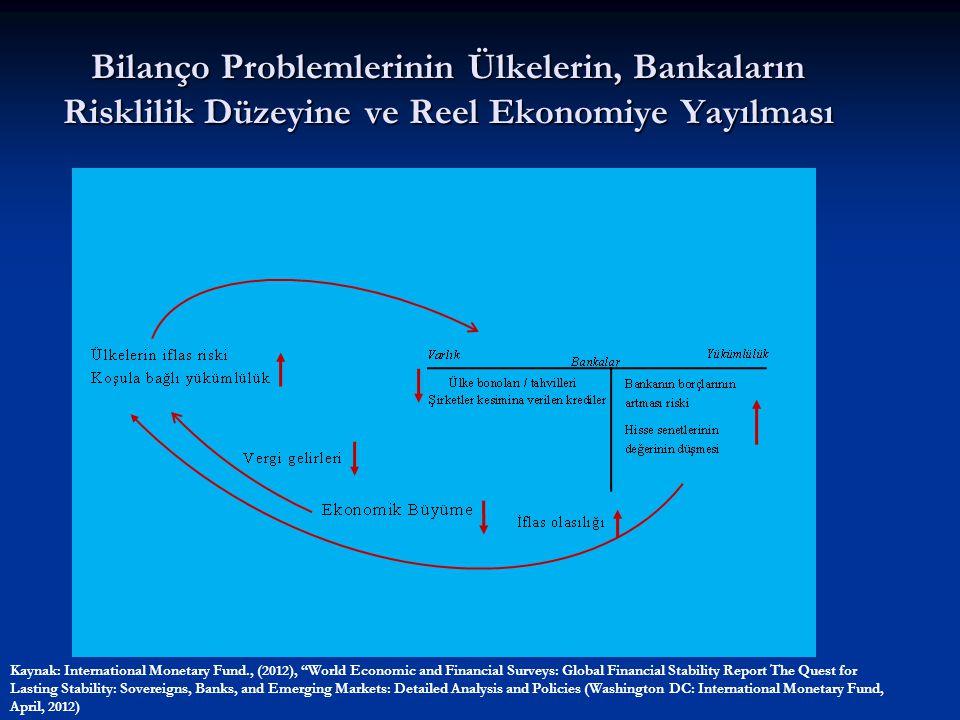 """Bilanço Problemlerinin Ülkelerin, Bankaların Risklilik Düzeyine ve Reel Ekonomiye Yayılması Kaynak: International Monetary Fund., (2012), """"World Econo"""