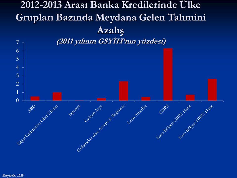 2012-2013 Arası Banka Kredilerinde Ülke Grupları Bazında Meydana Gelen Tahmini Azalış (2011 yılının GSYİH'nın yüzdesi) Kaynak: IMF