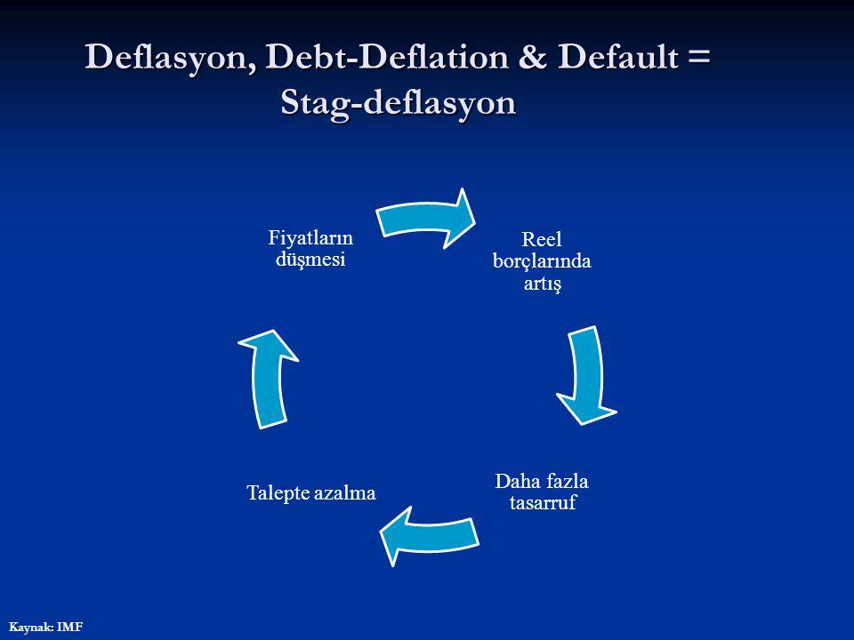 Deflasyon, Debt-Deflation & Default = Stag-deflasyon Reel borçlarında artış Daha fazla tasarruf Talepte azalma Fiyatların düşmesi Kaynak: IMF