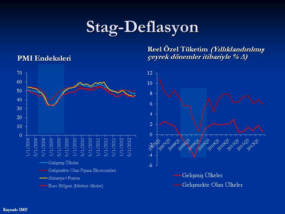 Stag-Deflasyon PMI Endeksleri Reel Özel Tüketim (Yıllıklandırılmış çeyrek dönemler itibariyle % ∆) Kaynak: IMF