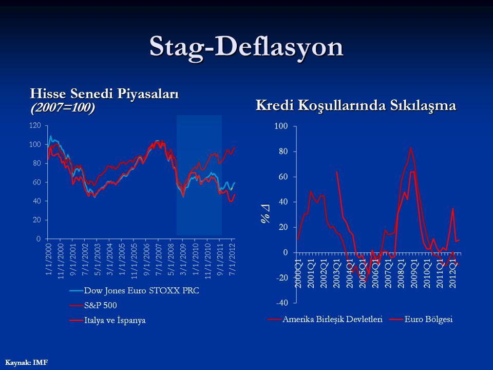 Stag-Deflasyon Hisse Senedi Piyasaları (2007=100) Kredi Koşullarında Sıkılaşma Kaynak: IMF