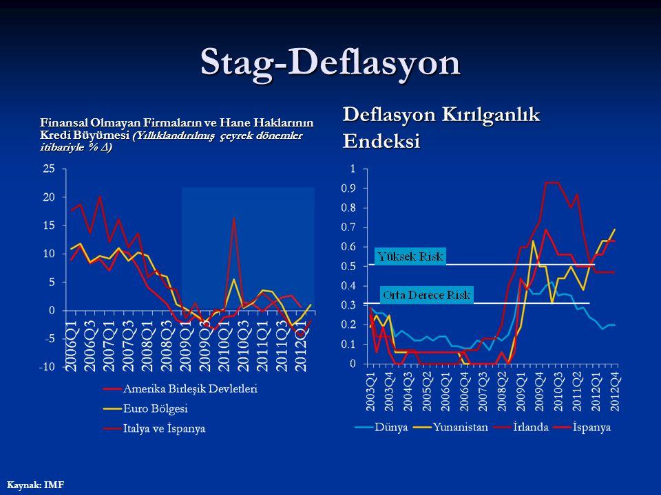 Stag-Deflasyon Finansal Olmayan Firmaların ve Hane Haklarının Kredi Büyümesi (Yıllıklandırılmış çeyrek dönemler itibariyle % ∆) Deflasyon Kırılganlık