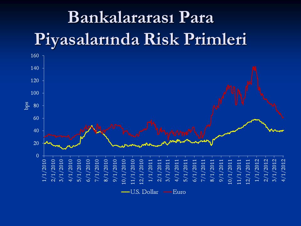 Bankalararası Para Piyasalarında Risk Primleri