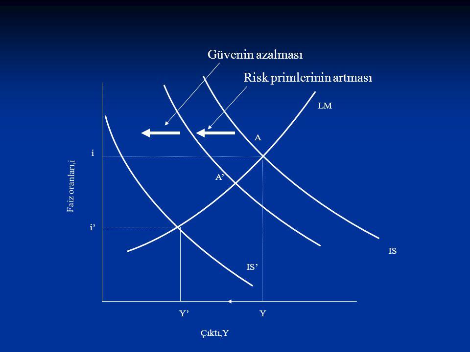 Faiz oranları,i Çıktı,Y LM IS Y' A' Y i' A i IS' Risk primlerinin artması Güvenin azalması