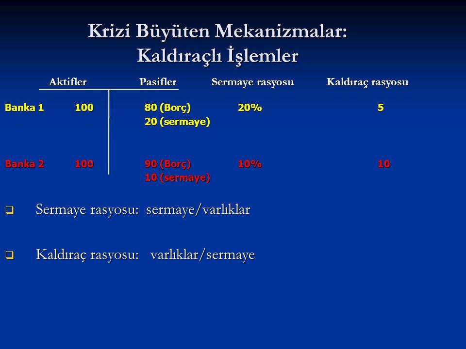 Krizi Büyüten Mekanizmalar: Kaldıraçlı İşlemler Banka 110080 (Borç)20%5 20 (sermaye) Banka 210090 (Borç)10%10 10 (sermaye)  Sermaye rasyosu: sermaye/