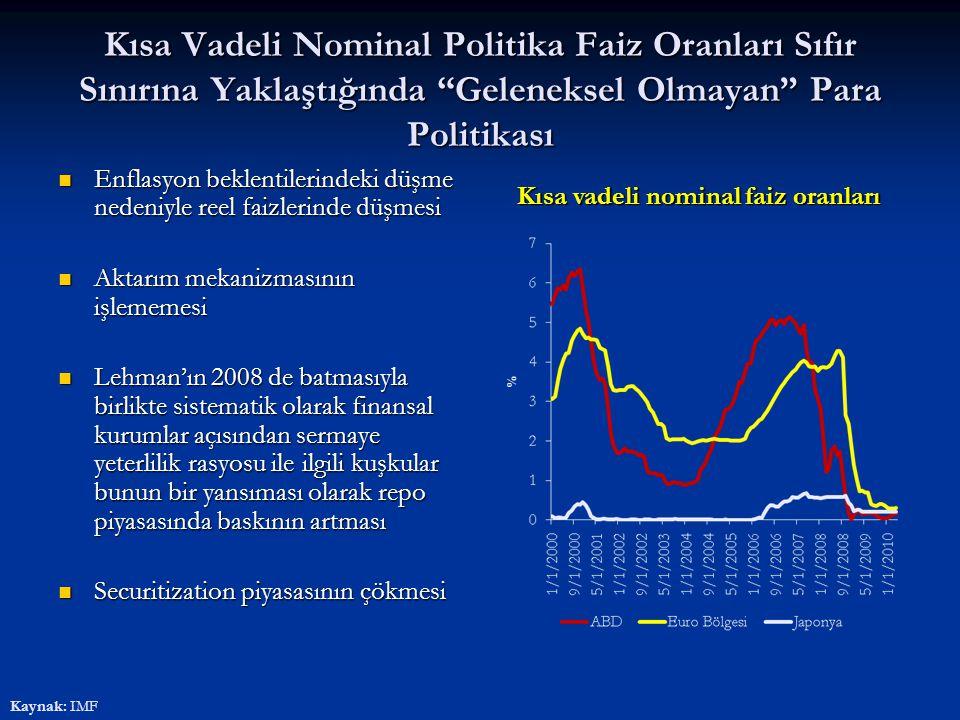 """Kısa Vadeli Nominal Politika Faiz Oranları Sıfır Sınırına Yaklaştığında """"Geleneksel Olmayan"""" Para Politikası Enflasyon beklentilerindeki düşme nedeniy"""