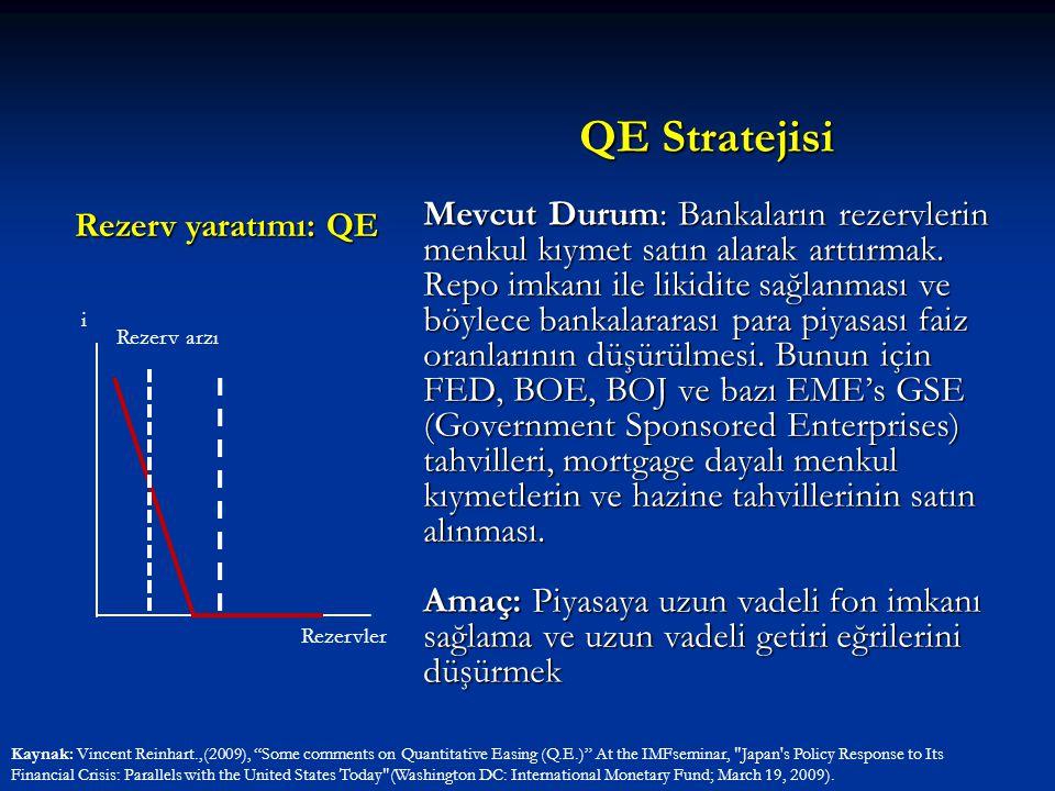 Rezerv yaratımı: QE QE Stratejisi Mevcut Durum: Bankaların rezervlerin menkul kıymet satın alarak arttırmak. Repo imkanı ile likidite sağlanması ve bö