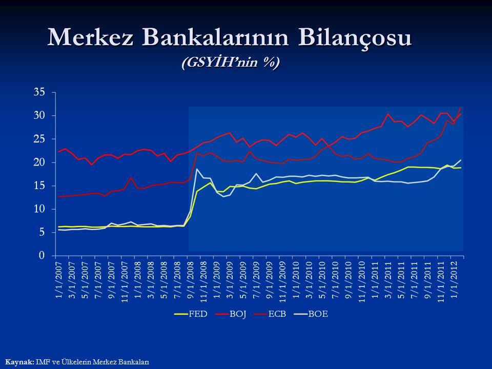 Merkez Bankalarının Bilançosu (GSYİH'nin %) Kaynak: IMF ve Ülkelerin Merkez Bankaları