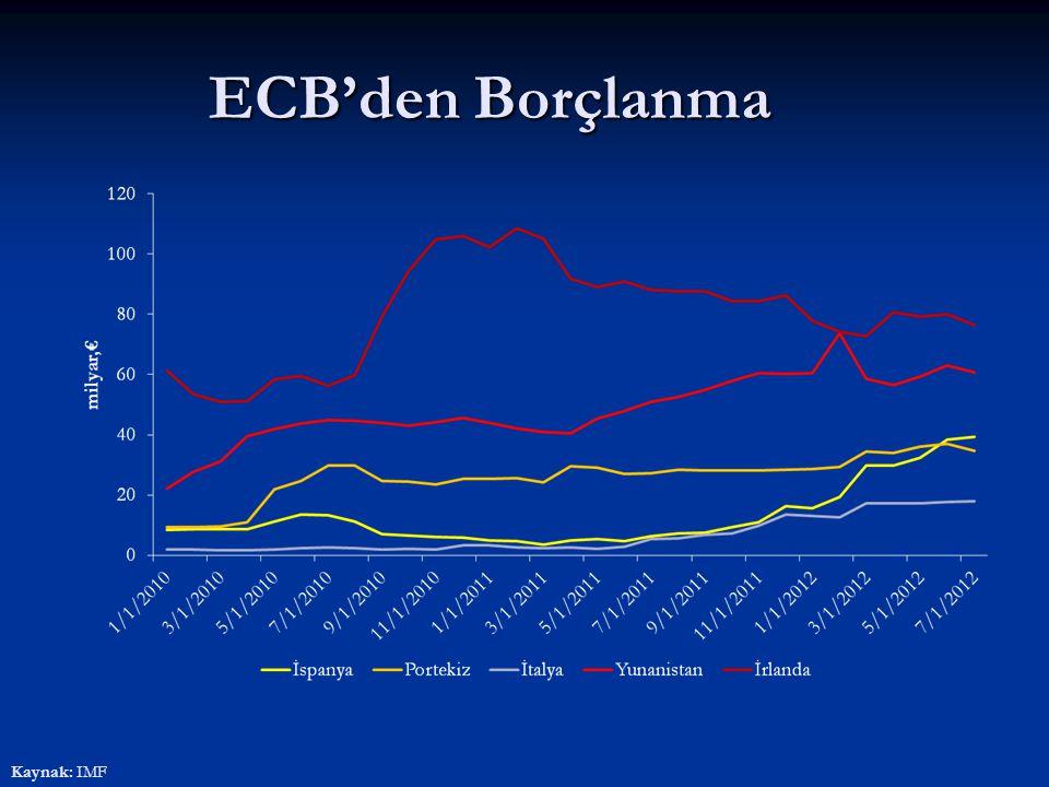 ECB'den Borçlanma Kaynak: IMF