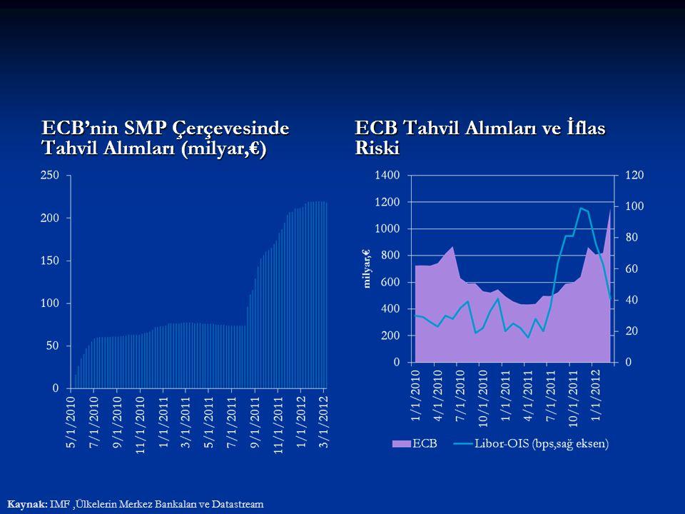 ECB'nin SMP Çerçevesinde Tahvil Alımları (milyar,€) ECB Tahvil Alımları ve İflas Riski Kaynak: IMF,Ülkelerin Merkez Bankaları ve Datastream