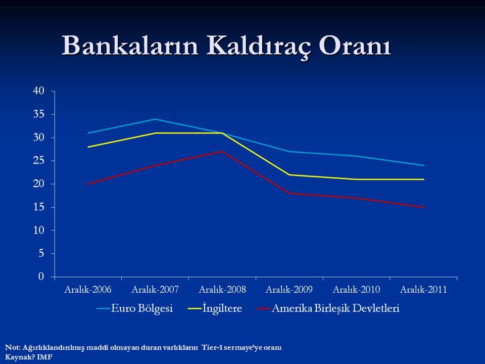 Bankaların Kaldıraç Oranı Not: Ağırlıklandırılmış maddi olmayan duran varlıkların Tier-1 sermaye'ye oranı Kaynak? IMF