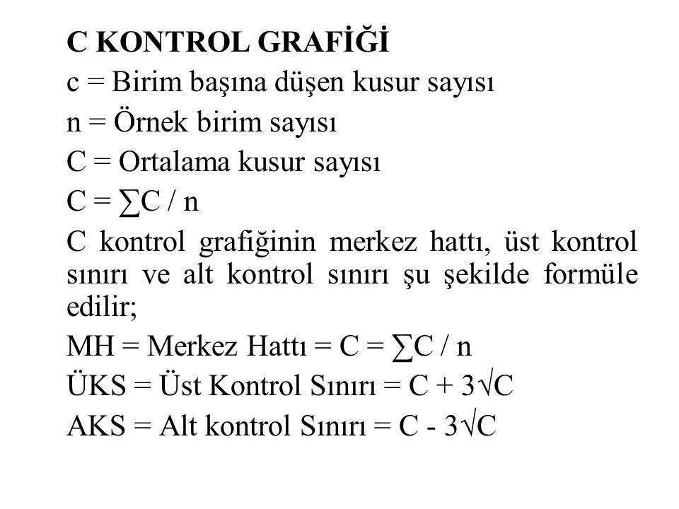 C KONTROL GRAFİĞİ c = Birim başına düşen kusur sayısı n = Örnek birim sayısı C = Ortalama kusur sayısı C = ∑C / n C kontrol grafiğinin merkez hattı, üst kontrol sınırı ve alt kontrol sınırı şu şekilde formüle edilir; MH = Merkez Hattı = C = ∑C / n ÜKS = Üst Kontrol Sınırı = C + 3√C AKS = Alt kontrol Sınırı = C - 3√C