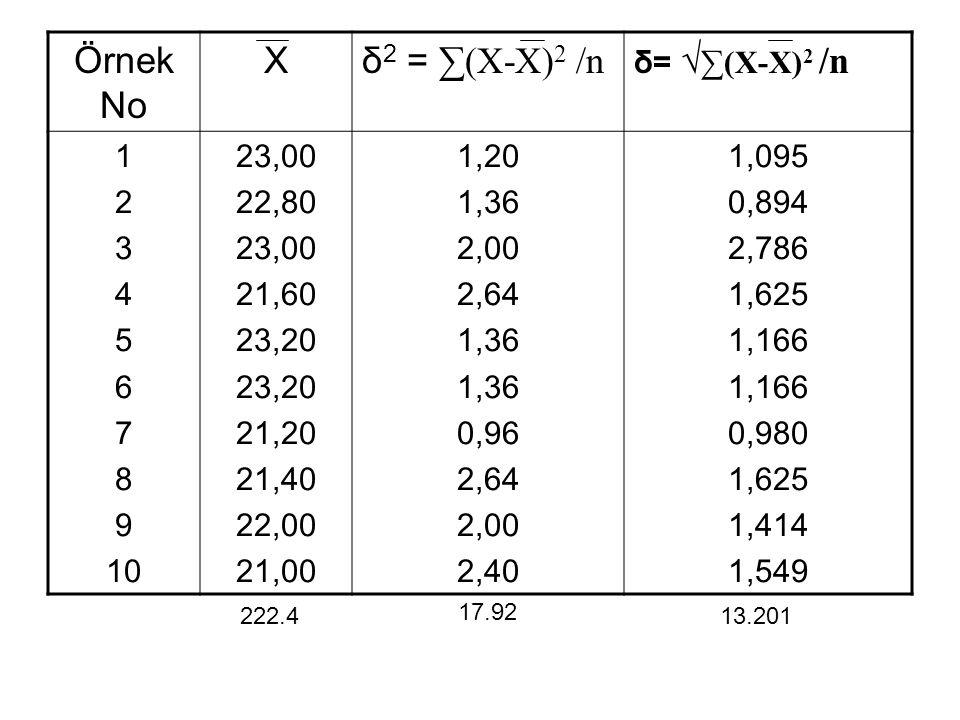 Örnek No Xδ 2 = ∑(X-X) 2 /n δ= √ ∑(X-X) 2 /n 1 2 3 4 5 6 7 8 9 10 23,00 22,80 23,00 21,60 23,20 21,20 21,40 22,00 21,00 1,20 1,36 2,00 2,64 1,36 0,96