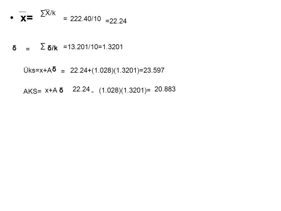 x= ∑X/k δ =222.40/10 =22.24 = ∑ δ/k =13.201/10=1.3201 Üks=x+A δ = 22.24+(1.028)(1.3201)=23.597 AKS= x+Aδ 22.24 - (1.028)(1.3201)= 20.883