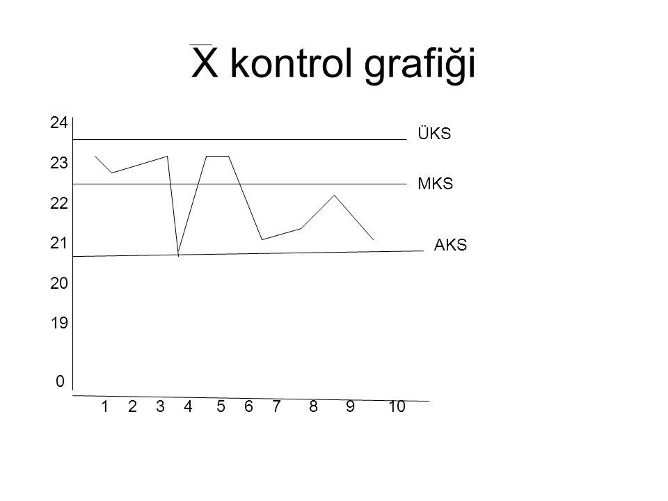 X kontrol grafiği 24 23 22 21 20 19 0 1 2 3 4 5 6 7 8 9 10 ÜKS MKS AKS