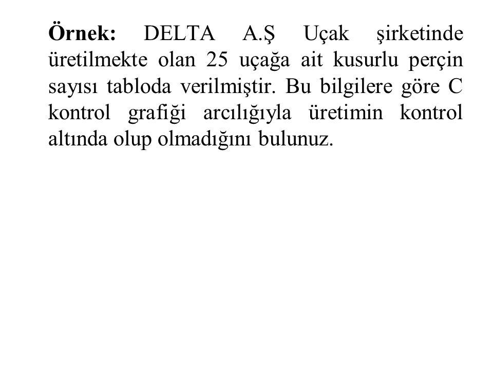 Örnek: DELTA A.Ş Uçak şirketinde üretilmekte olan 25 uçağa ait kusurlu perçin sayısı tabloda verilmiştir. Bu bilgilere göre C kontrol grafiği arcılığı
