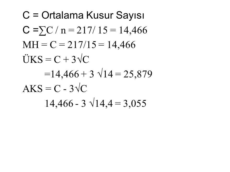 C = Ortalama Kusur Sayısı C = ∑C / n = 217/ 15 = 14,466 MH = C = 217/15 = 14,466 ÜKS = C + 3√C =14,466 + 3 √14 = 25,879 AKS = C - 3√C 14,466 - 3 √14,4