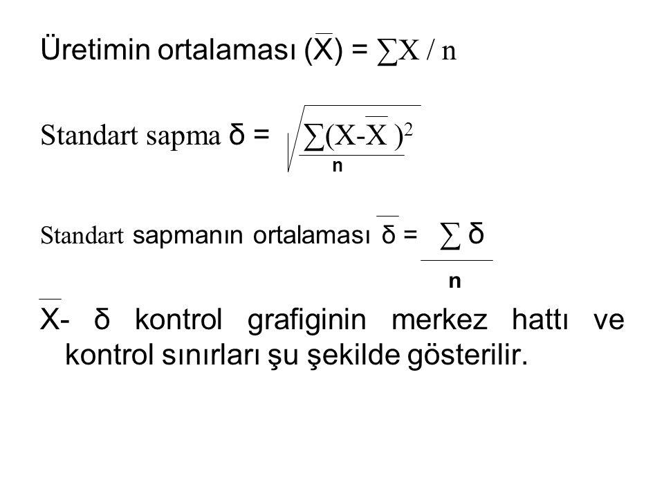 Üretimin ortalaması (X) = ∑X / n Standart sapma δ = ∑(X-X ) 2 Standart sapmanın ortalaması δ = ∑ δ X- δ kontrol grafiginin merkez hattı ve kontrol sınırları şu şekilde gösterilir.