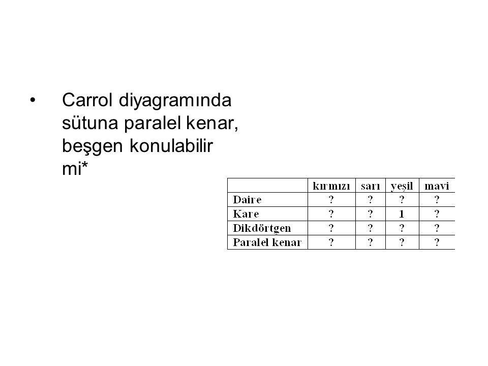 Carrol diyagramında sütuna paralel kenar, beşgen konulabilir mi*