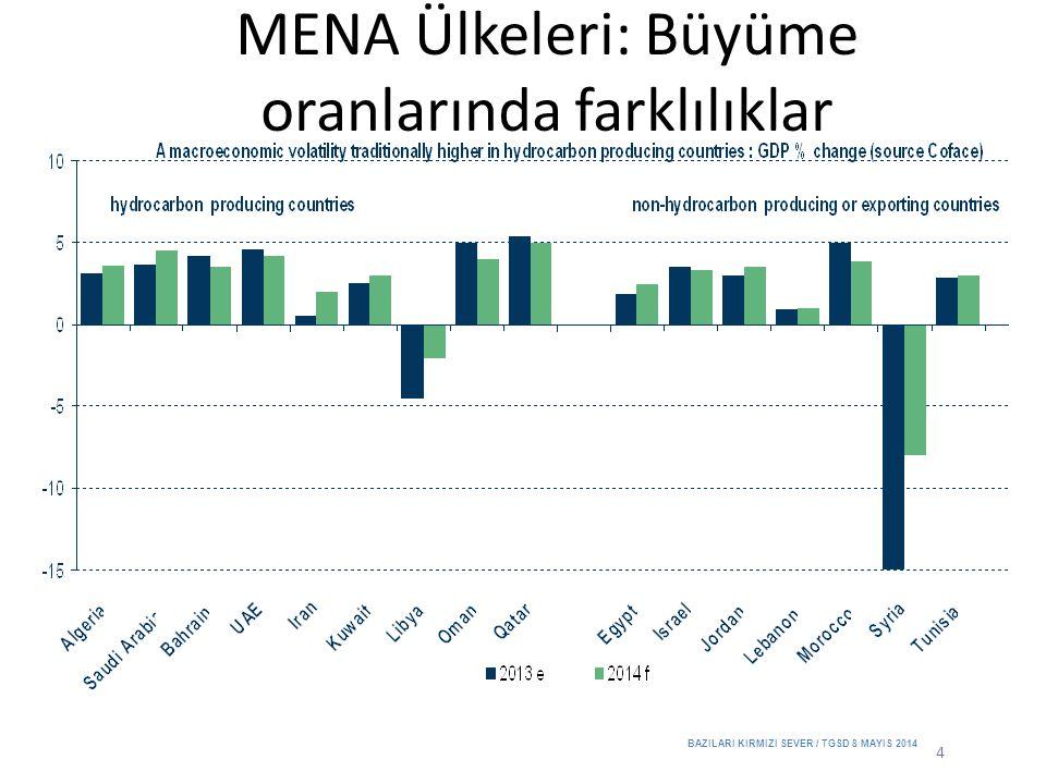 MENA Ülkeleri: Büyüme oranlarında farklılıklar 4 BAZILARI KIRMIZI SEVER / TGSD 8 MAYIS 2014