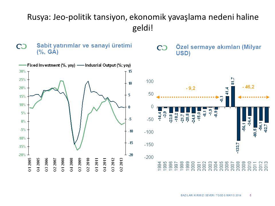 Özel sermaye akımları (Milyar USD) Rusya: Jeo-politik tansiyon, ekonomik yavaşlama nedeni haline geldi.