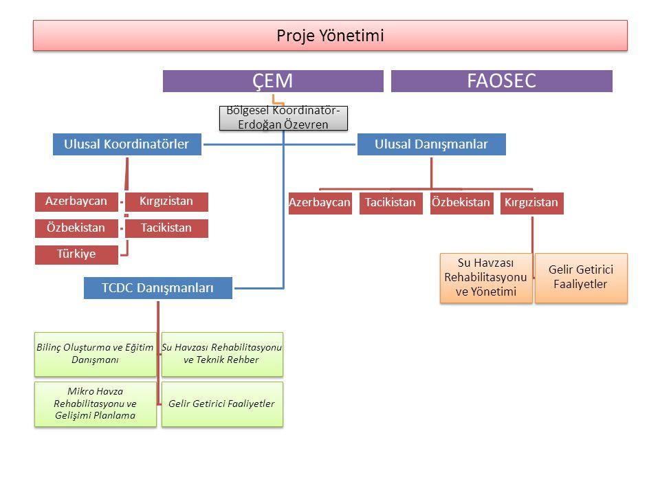 23 Mart 2014 İtibari ile Yapılanlar Proje Başladı İmzalanan Proje Metni Başlangıç Anlaşması 5-9 Kasım 2012 : Antalya- Orta Asya ve Kafkaslardaki Dağlık Havzalarının Sürdürülebilir Yönetimi için Kapasite Geliştirme Projesi ÇalıştayıOrta Asya ve Kafkaslardaki Dağlık Havzalarının Sürdürülebilir Yönetimi için Kapasite Geliştirme Projesi Çalıştayı 2012 Proje Ülkelerine Ziyaret 27 Mayıs - 2 Haziran 2013 Mersin : Katılımcı-Entegre Havza Yönetimi: Planlama, Rehabilitasyon ve Gelir Getirici Faaliyetler konulu uluslar arası EğitimKatılımcı-Entegre Havza Yönetimi: Planlama, Rehabilitasyon ve Gelir Getirici Faaliyetler konulu uluslar arası Eğitim 30 Eylül- 6 Ekim 2013: Kırgızistan ve Tacikistan'a Üst Düzey Ziyaret GerçekleştirildiKırgızistan ve Tacikistan'a Üst Düzey Ziyaret Gerçekleştirildi 2013 Mart 2014: TCDC Danışmanları, Ulusal Danışmanlar ve Koordinatörler Belirlendi Mart 2014: Kırgızistan'da Proje Hazırlanacak Mikrohavza Belirlendi Nisan 2014: Fidancılık Eğitimi Verilecek 2014