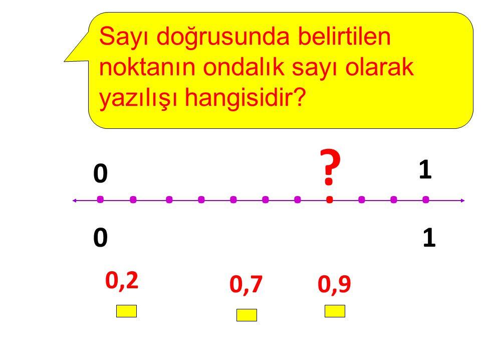 0,2 0,70,9........... 1 0 0 1 ? Sayı doğrusunda belirtilen noktanın ondalık sayı olarak yazılışı hangisidir?