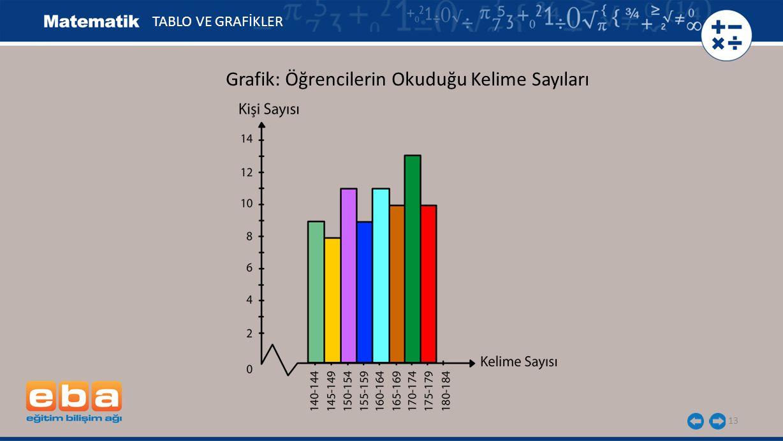 13 TABLO VE GRAFİKLER Grafik: Öğrencilerin Okuduğu Kelime Sayıları