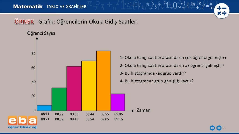 15 TABLO VE GRAFİKLER Grafik: Öğrencilerin Okula Gidiş Saatleri 1- Okula hangi saatler arasında en çok öğrenci gelmiştir? 2- Okula hangi saatler arası