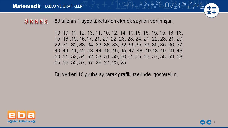 4 TABLO VE GRAFİKLER 89 ailenin 1 ayda tükettikleri ekmek sayıları verilmiştir. 10, 10, 11, 12, 13, 11, 10, 12, 14, 10,15, 15, 15, 15, 16, 16, 15, 18,