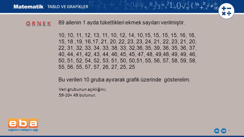 5 89 ailenin 1 ayda tükettikleri ekmek sayıları verilmiştir. 10, 10, 11, 12, 13, 11, 10, 12, 14, 10,15, 15, 15, 15, 16, 16, 15, 18,19, 16,17, 21, 20,