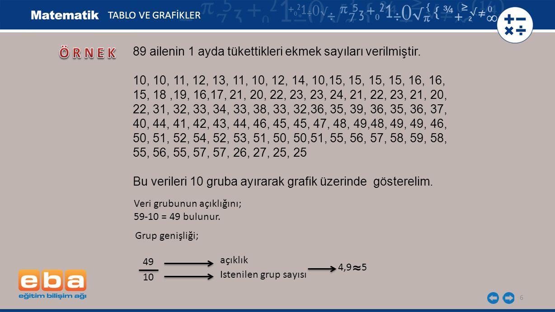 6 89 ailenin 1 ayda tükettikleri ekmek sayıları verilmiştir. 10, 10, 11, 12, 13, 11, 10, 12, 14, 10,15, 15, 15, 15, 16, 16, 15, 18,19, 16,17, 21, 20,