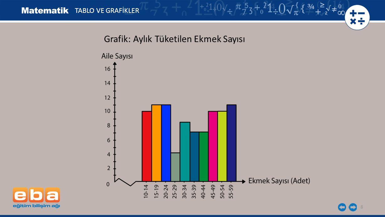8 Grafik: Aylık Tüketilen Ekmek Sayısı TABLO VE GRAFİKLER