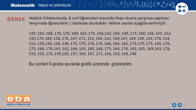 9 Atatürk Ortaokulunda, 8.sınıf öğrencileri arasında kitap okuma yarışması yapılıyor. Yarışmada öğrencilerin 1 dakikada okudukları kelime sayıları aşa