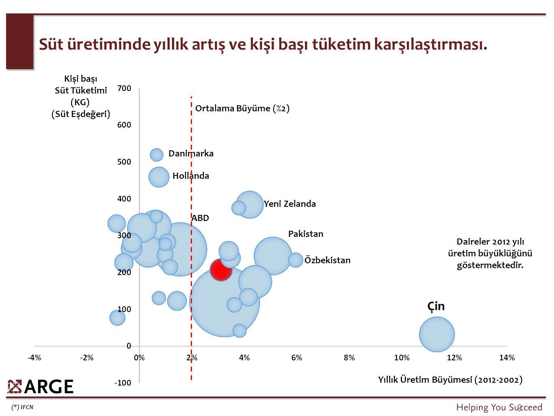 (*) IFCN 9 Süt üretiminde yıllık artış ve kişi başı tüketim karşılaştırması. Çin Danimarka Hollanda Pakistan Yeni Zelanda Kişi başı Süt Tüketimi (KG)