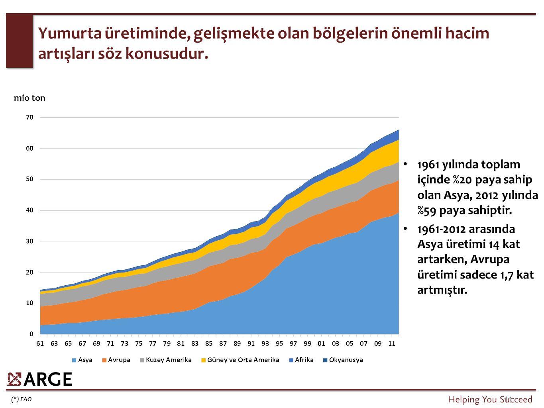 1961 yılında toplam içinde %20 paya sahip olan Asya, 2012 yılında %59 paya sahiptir. 1961-2012 arasında Asya üretimi 14 kat artarken, Avrupa üretimi s