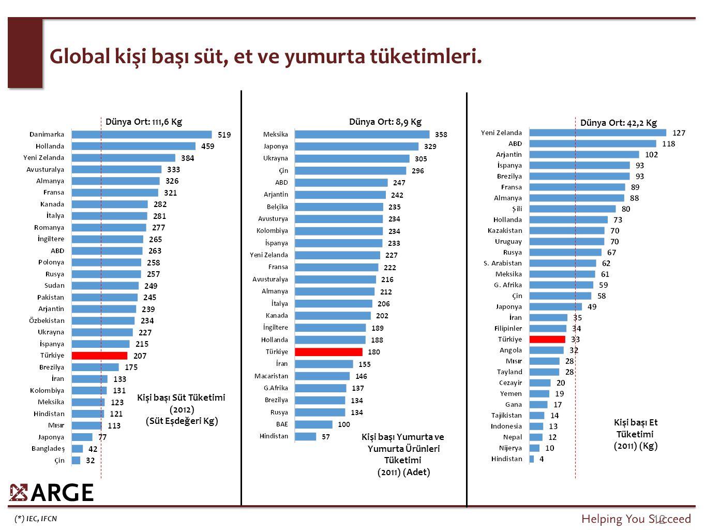 (*) IEC, IFCN 12 Global kişi başı süt, et ve yumurta tüketimleri. Dünya Ort: 111,6 Kg Kişi başı Süt Tüketimi (2012) (Süt Eşdeğeri Kg) Kişi başı Yumurt