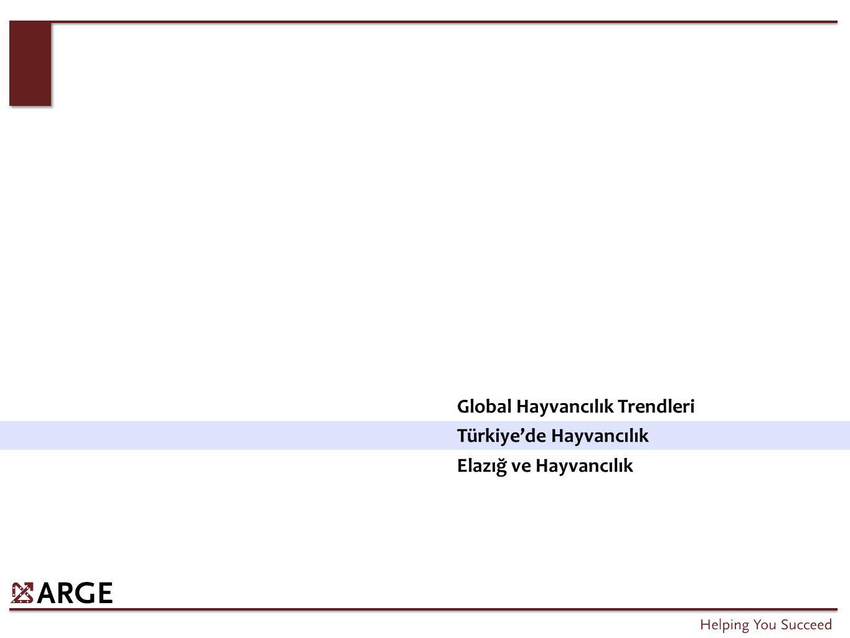 Global Hayvancılık Trendleri Türkiye'de Hayvancılık Elazığ ve Hayvancılık
