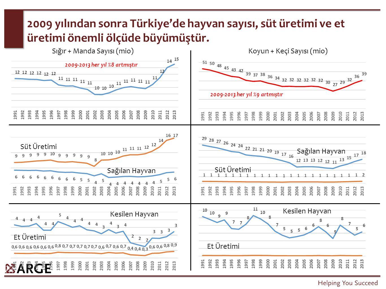 2009 yılından sonra Türkiye'de hayvan sayısı, süt üretimi ve et üretimi önemli ölçüde büyümüştür. Sığır + Manda Sayısı (mio) 2009-2013 her yıl %8 artm