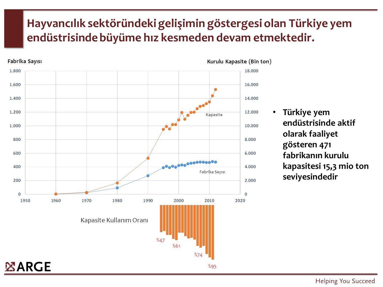 Hayvancılık sektöründeki gelişimin göstergesi olan Türkiye yem endüstrisinde büyüme hız kesmeden devam etmektedir. Türkiye yem endüstrisinde aktif ola
