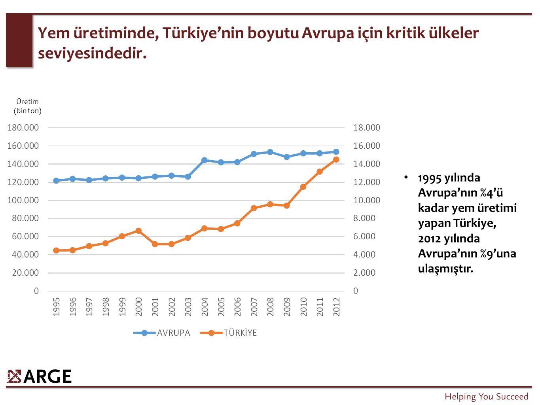 Yem üretiminde, Türkiye'nin boyutu Avrupa için kritik ülkeler seviyesindedir. 1995 yılında Avrupa'nın %4'ü kadar yem üretimi yapan Türkiye, 2012 yılın