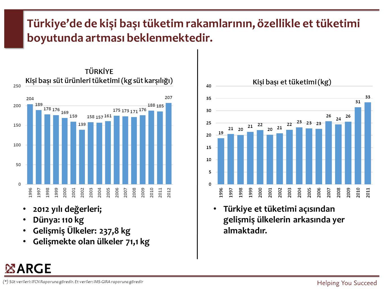 Türkiye'de de kişi başı tüketim rakamlarının, özellikle et tüketimi boyutunda artması beklenmektedir. Türkiye et tüketimi açısından gelişmiş ülkelerin
