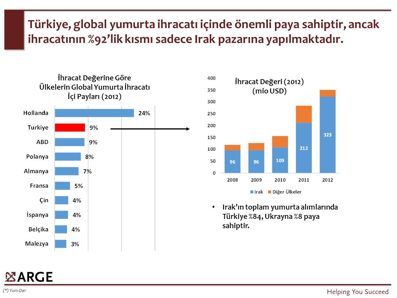 Türkiye, global yumurta ihracatı içinde önemli paya sahiptir, ancak ihracatının %92'lik kısmı sadece Irak pazarına yapılmaktadır. (*) Yum-Der İhracat