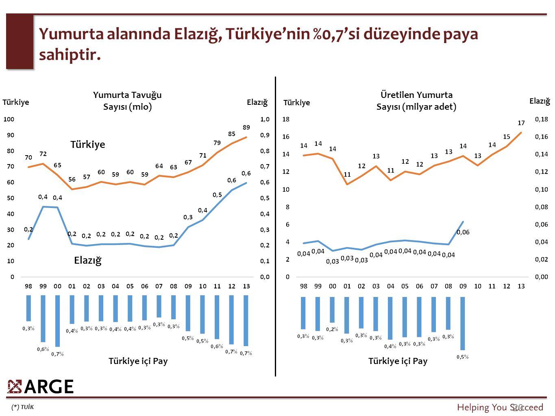 (*) TUİK 20 Yumurta alanında Elazığ, Türkiye'nin %0,7'si düzeyinde paya sahiptir. Türkiye Elazığ TürkiyeElazığ Türkiye içi Pay Yumurta Tavuğu Sayısı (