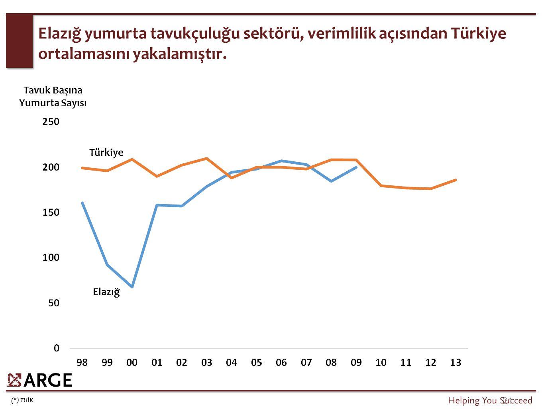 (*) TUİK 21 Elazığ yumurta tavukçuluğu sektörü, verimlilik açısından Türkiye ortalamasını yakalamıştır. Türkiye Elazığ Tavuk Başına Yumurta Sayısı