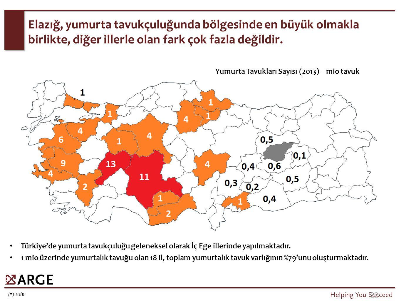 Türkiye'de yumurta tavukçuluğu geleneksel olarak İç Ege illerinde yapılmaktadır. 1 mio üzerinde yumurtalık tavuğu olan 18 il, toplam yumurtalık tavuk
